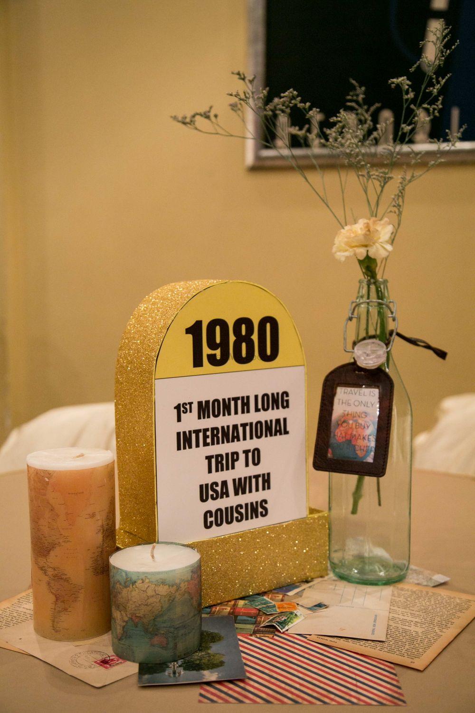 Photo of Milestones Inspired Table Decor